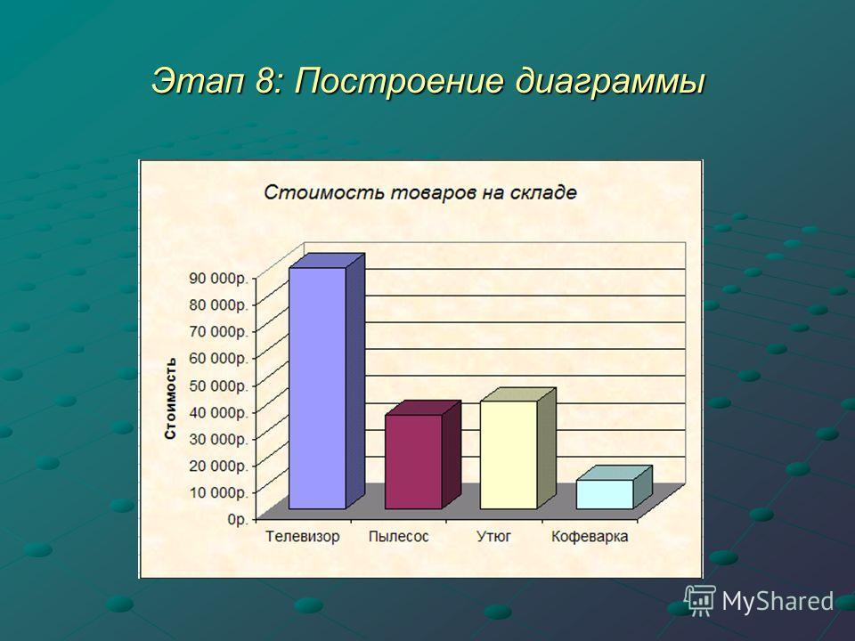 Этап 8: Построение диаграммы