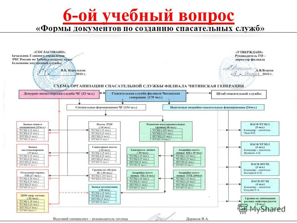6-ой учебный вопрос «Формы документов по созданию спасательных служб»