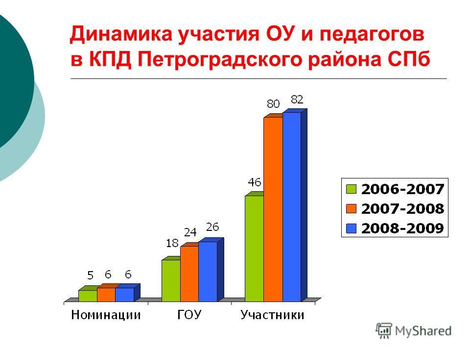 Динамика участия ОУ и педагогов в КПД Петроградского района СПб