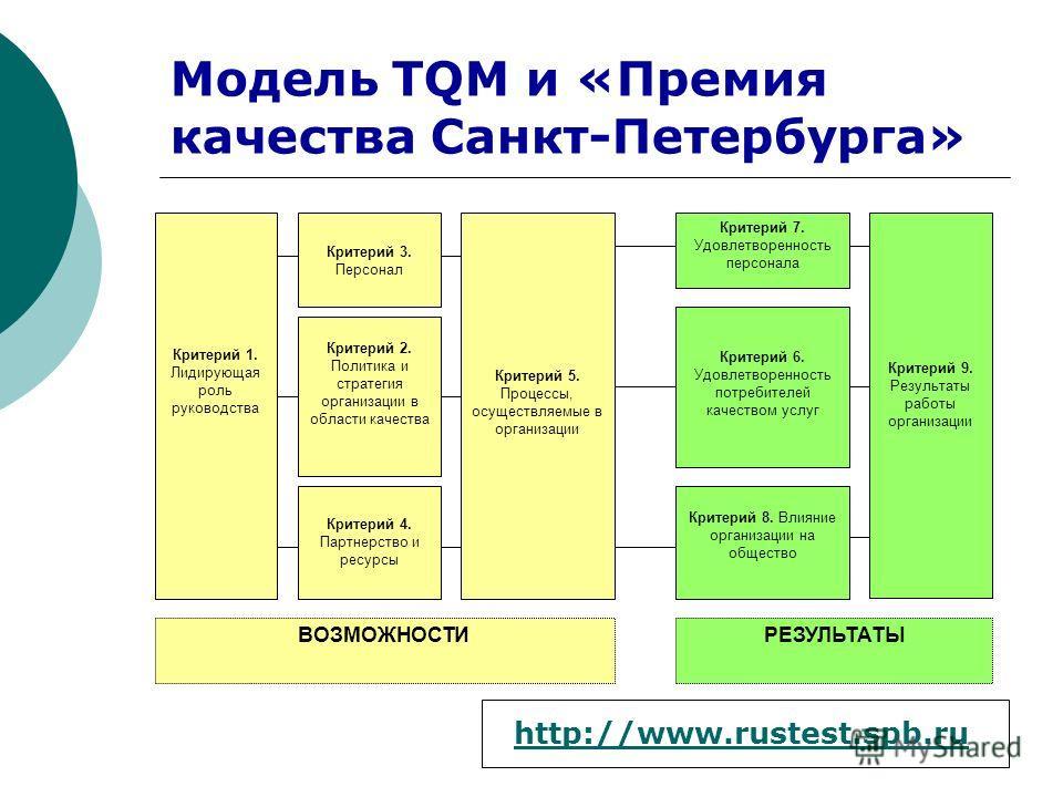 Модель TQM и «Премия качества Санкт-Петербурга» Критерий 1. Лидирующая роль руководства Критерий 9. Результаты работы организации Критерий 5. Процессы, осуществляемые в организации Критерий 3. Персонал Критерий 2. Политика и стратегия организации в о