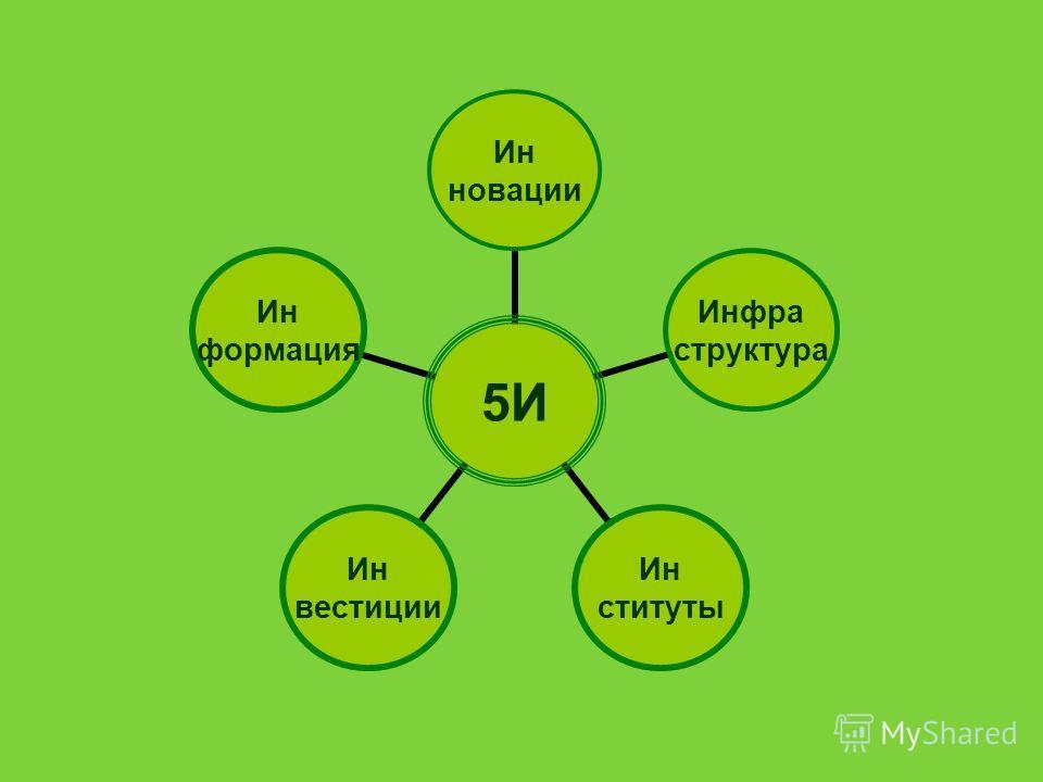 5И Ин новации Инфра структура Ин ституты Ин вестиции Ин формация