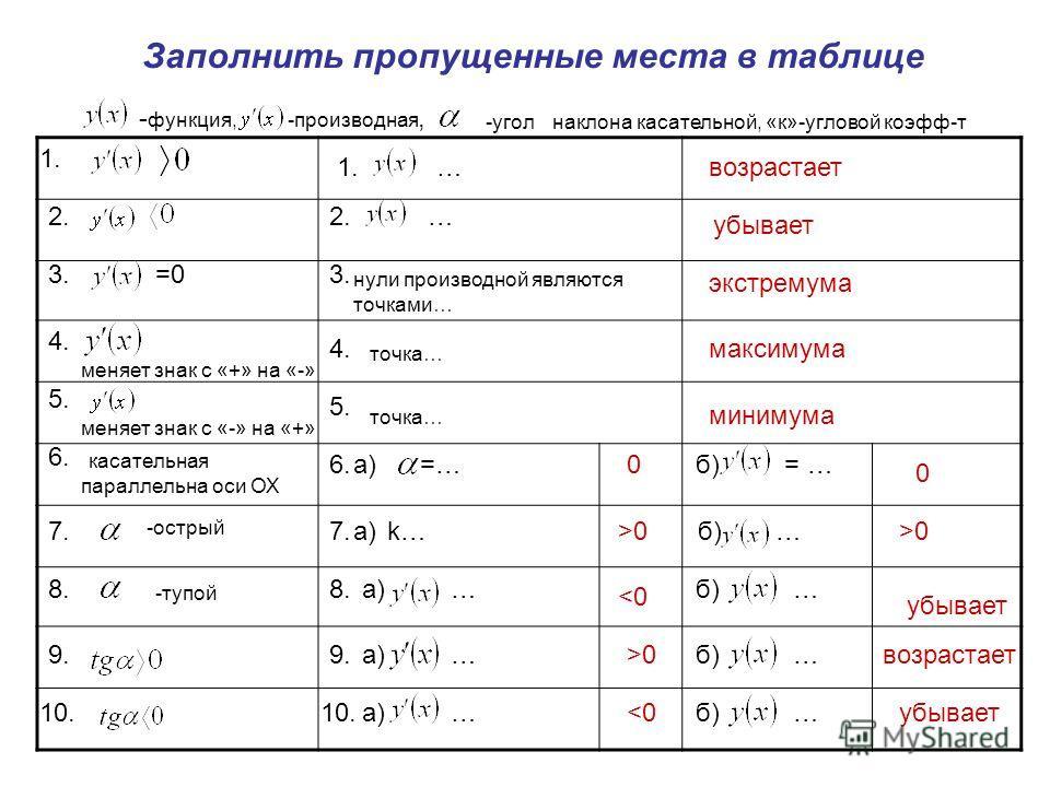 Заполнить пропущенные места в таблице - функция,-производная, -уголнаклона касательной, «к»-угловой коэфф-т 2. =03. 4. меняет знак с «+» на «-» 5. меняет знак с «-» на «+» 6. касательная 7. -острый 8. -тупой 9. 10. 1.… 2.… 3. нули производной являютс