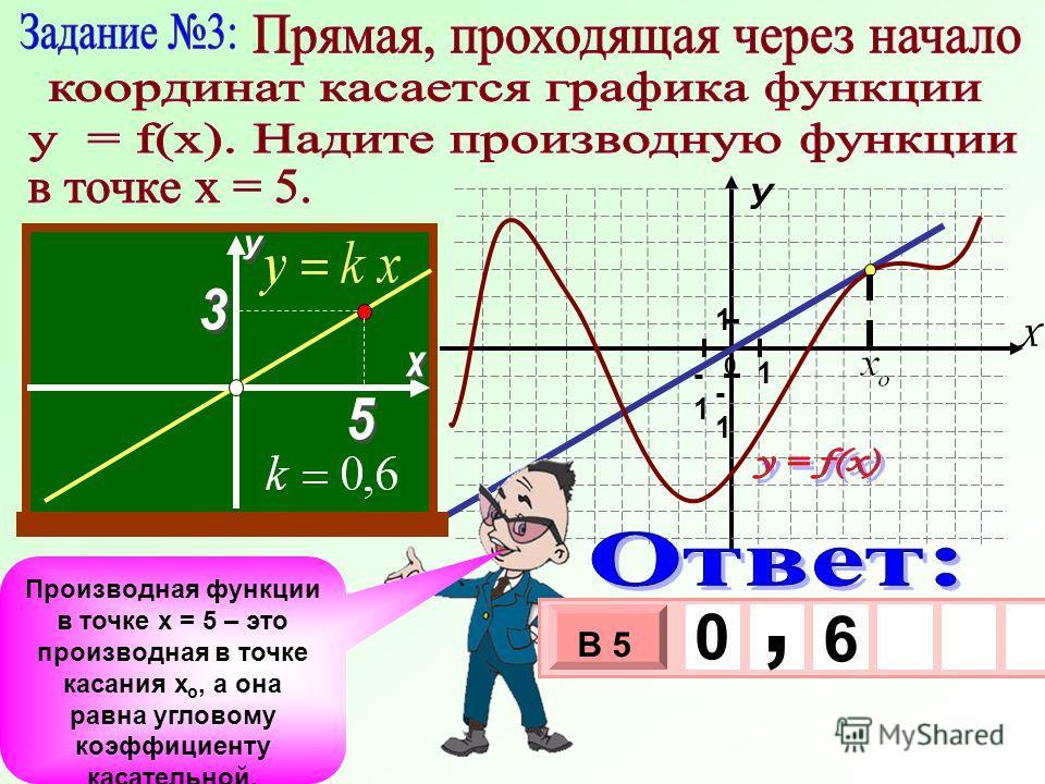 0 У Х 1 -1 1 -1 Производная функции в точке х = 5 – это производная в точке касания х о, а она равна угловому коэффициенту касательной. - 3 х 1 0 х В 5 0, 6