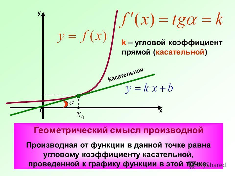х y 0 k – угловой коэффициент прямой (касательной) Касательная Геометрический смысл производной Производная от функции в данной точке равна угловому коэффициенту касательной, проведенной к графику функции в этой точке.