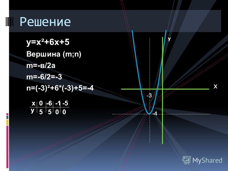 у=х²+6х+5 Вершина (m;n) m=-в/2а m=-6/2=-3 n=(-3)²+6*(-3)+5=-4 Х -4 х у 0 5 -6 5 00 -5 Решение у