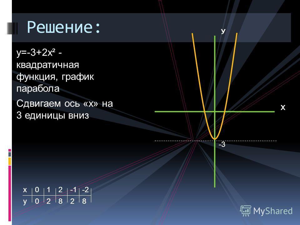 у=-3+2х² - квадратичная функция, график парабола Сдвигаем ось «х» на 3 единицы вниз х у 0 0 1 2 2 82 8 -2 У Х Решение: -3