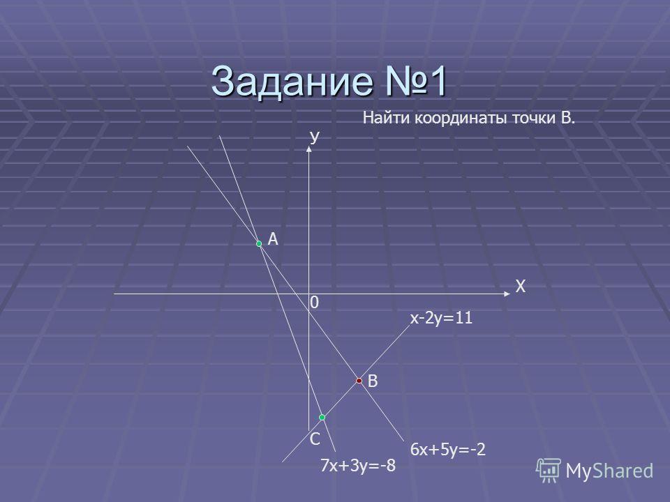 Задание 1 А У Х В С х-2у=11 6х+5у=-2 7х+3у=-8 Найти координаты точки В. 0