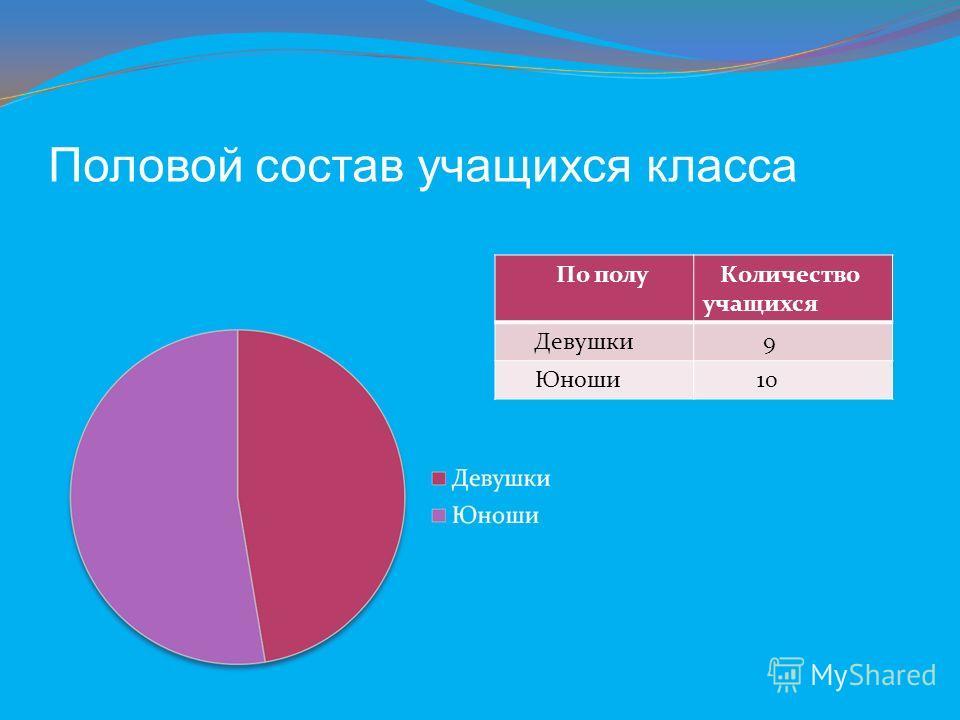 Половой состав учащихся класса По полу Количество учащихся Девушки 9 Юноши 10