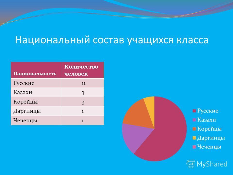 Национальный состав учащихся класса Национальность Количество человек Русские 11 Казахи 3 Корейцы 3 Даргинцы 1 Чеченцы 1