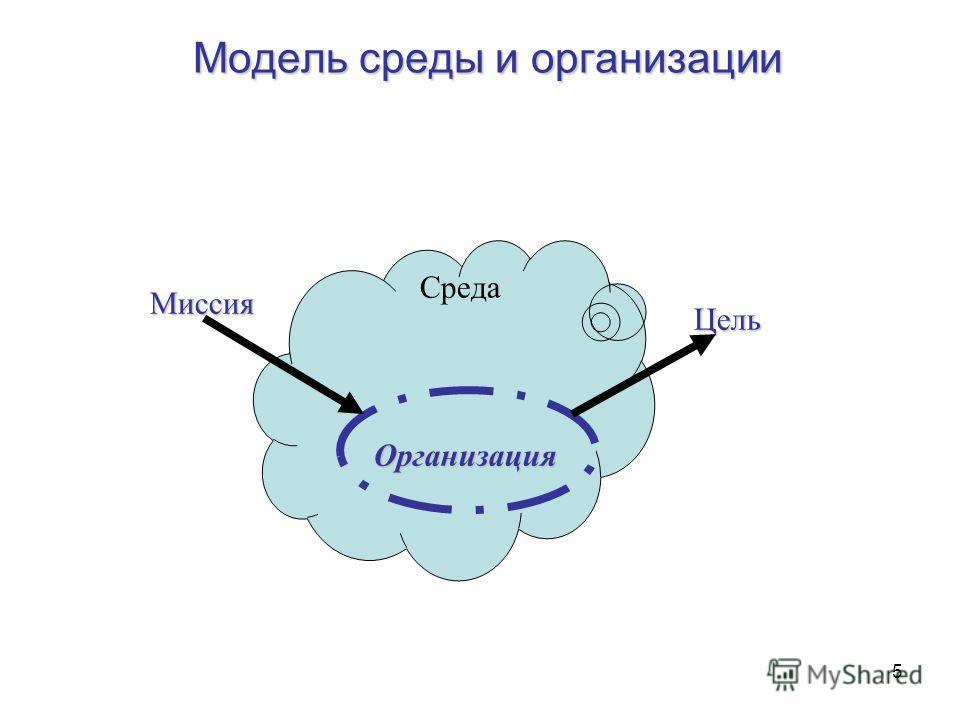 5 Модель среды и организации Организация Среда Миссия Цель