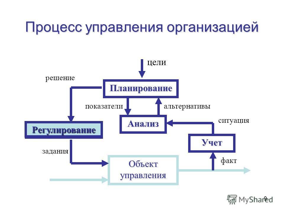 9 Объект управления Учет Анализ Планирование Регулирование факт ситуация альтернативыпоказатели решение задания цели Регулирование