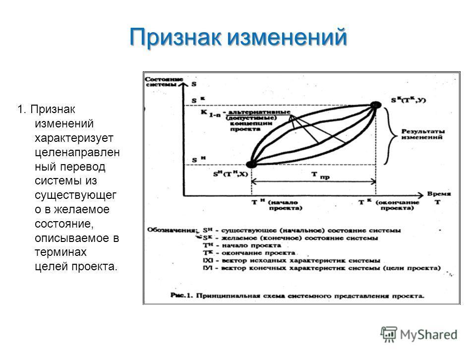 Признак изменений 1. Признак изменений характеризует целенаправлен ный перевод системы из существующег о в желаемое состояние, описываемое в терминах целей проекта.