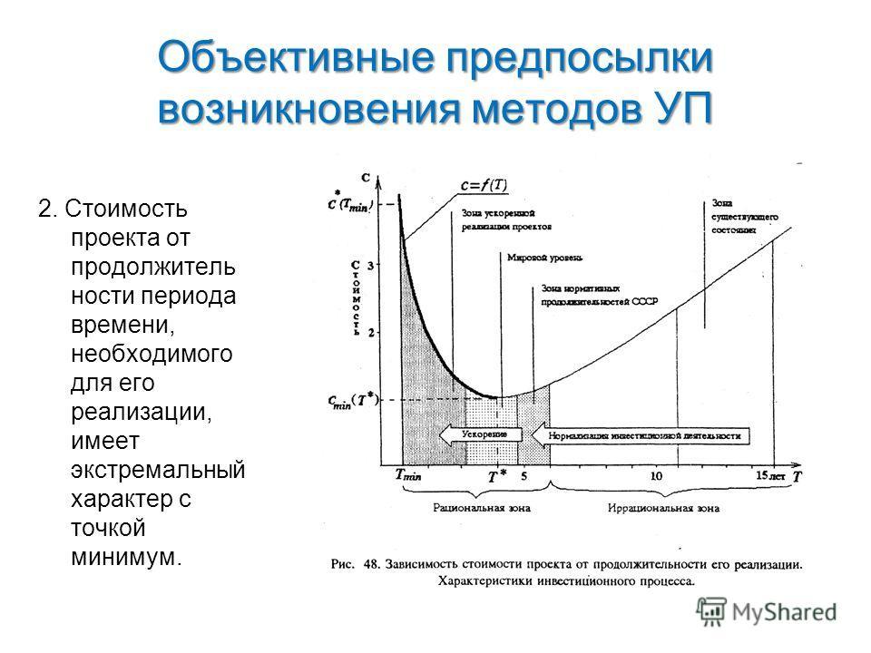 Объективные предпосылки возникновения методов УП 2. Стоимость проекта от продолжитель ности периода времени, необходимого для его реализации, имеет экстремальный характер с точкой минимум.