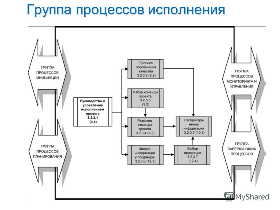 Группа процессов исполнения