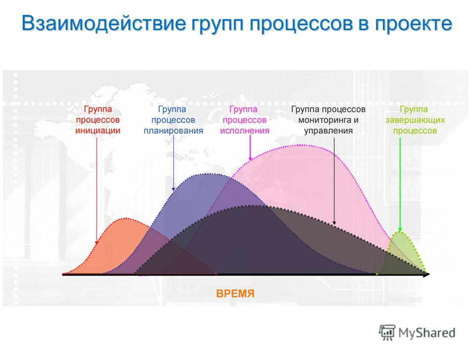 Взаимодействие групп процессов в проекте