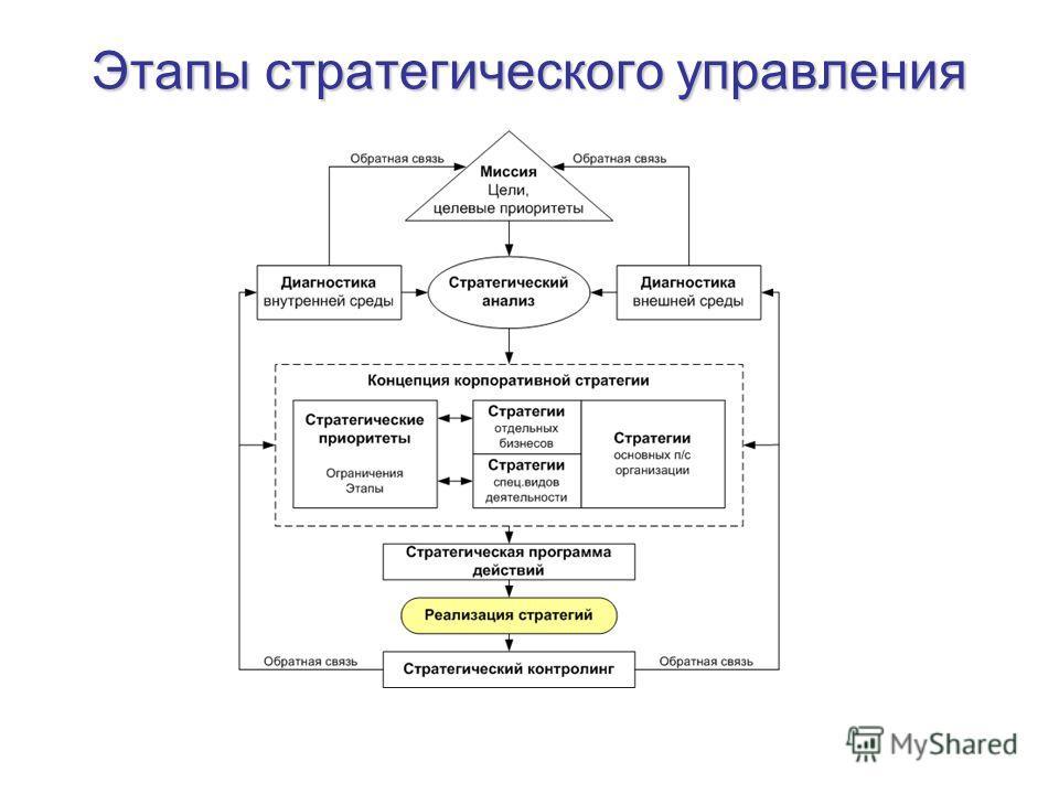 этапы стратегического планирования реферат