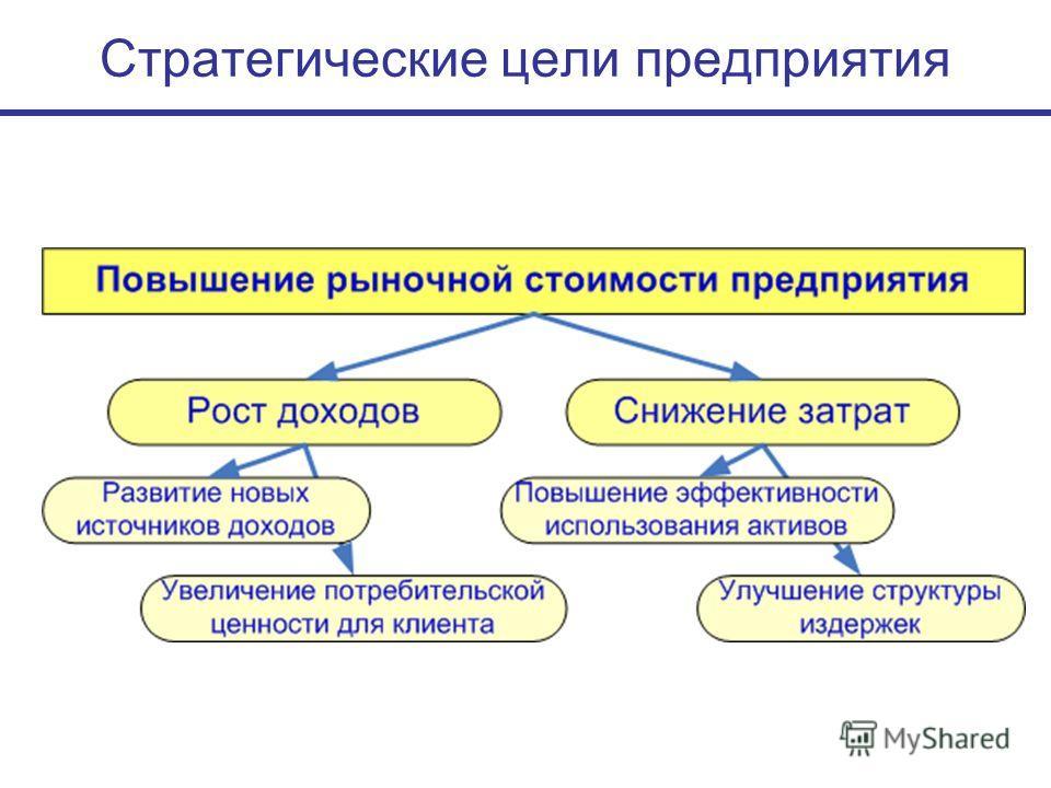 Стратегические цели предприятия