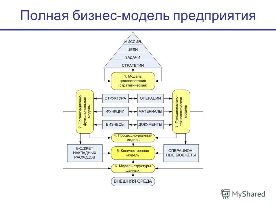Полная бизнес-модель предприятия