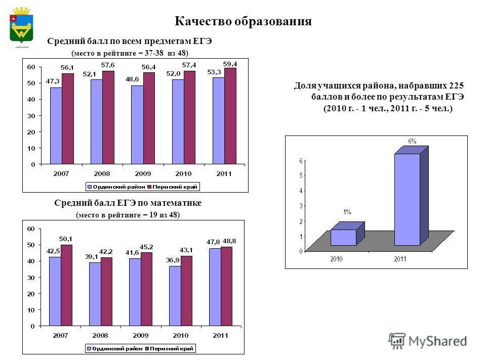 Качество образования Средний балл ЕГЭ по математике (место в рейтинге – 19 из 48) Средний балл по всем предметам ЕГЭ (место в рейтинге – 37-38 из 48) Доля учащихся района, набравших 225 баллов и более по результатам ЕГЭ (2010 г. - 1 чел., 2011 г. - 5