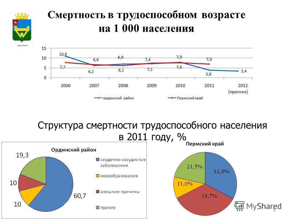55 Смертность в трудоспособном возрасте на 1 000 населения Структура смертности трудоспособного населения в 2011 году, % 32,8% 34,7% 11,0% 21,5% Герб МР(ГО)
