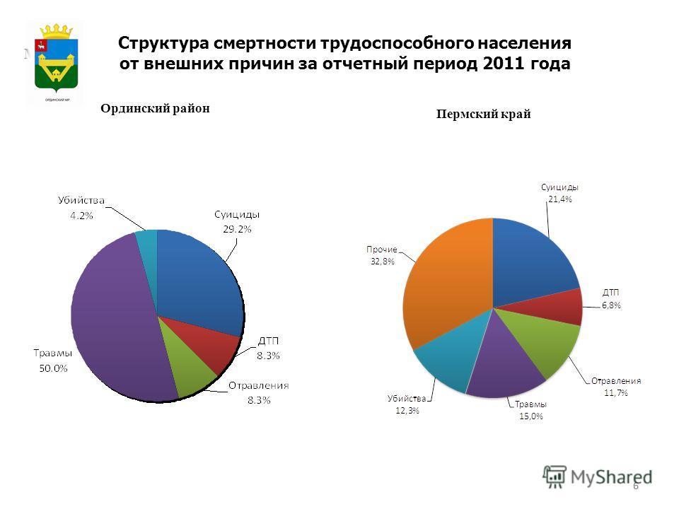 6 Структура смертности трудоспособного населения от внешних причин за отчетный период 2011 года Ординский район Пермский край 6 Герб МР(ГО)