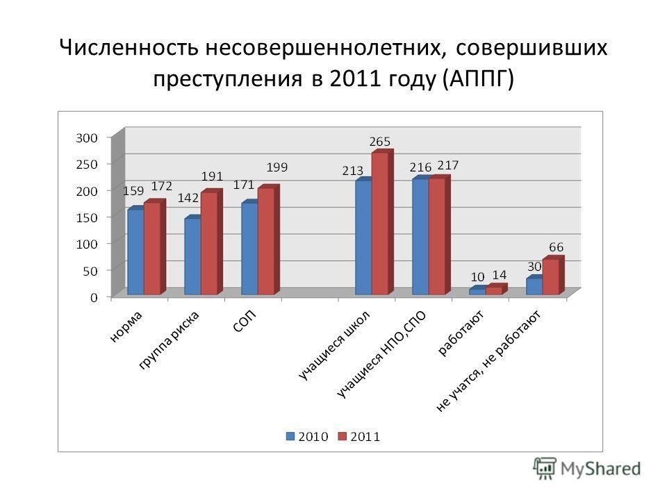 Численность несовершеннолетних, совершивших преступления в 2011 году (АППГ)