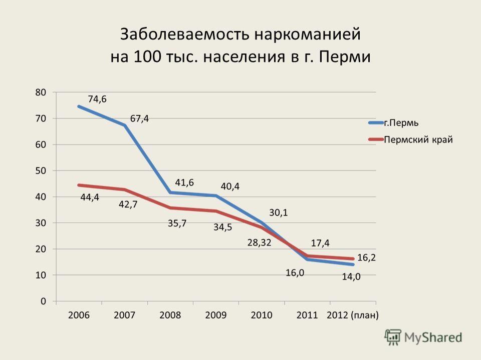 Заболеваемость наркоманией на 100 тыс. населения в г. Перми