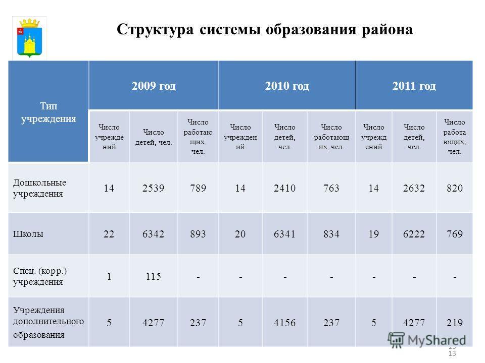 13 Структура системы образования района Тип учреждения 2009 год2010 год2011 год Число учрежде ний Число детей, чел. Число работаю щих, чел. Число учрежден ий Число детей, чел. Число работающ их, чел. Число учрежд ений Число детей, чел. Число работа ю