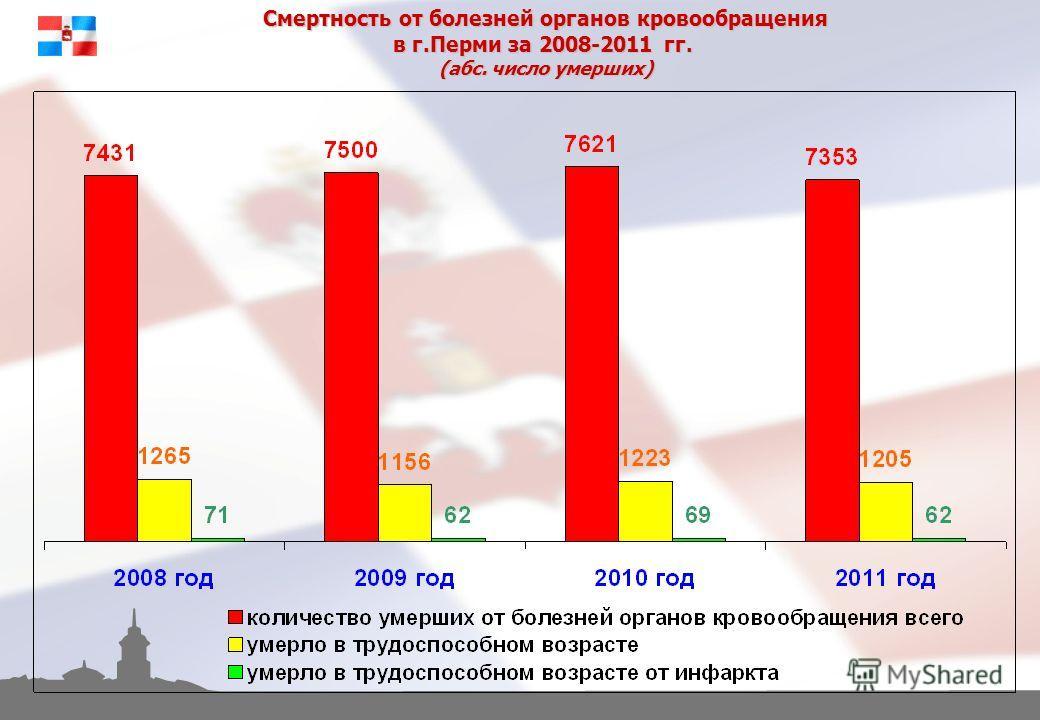 Смертность от болезней органов кровообращения в г.Перми за 2008-2011 гг. (абс. число умерших)