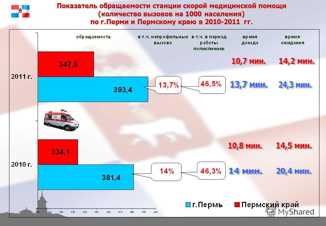 Показатель обращаемости станции скорой медицинской помощи (количество вызовов на 1000 населения) по г.Перми и Пермскому краю в 2010-2011 гг.
