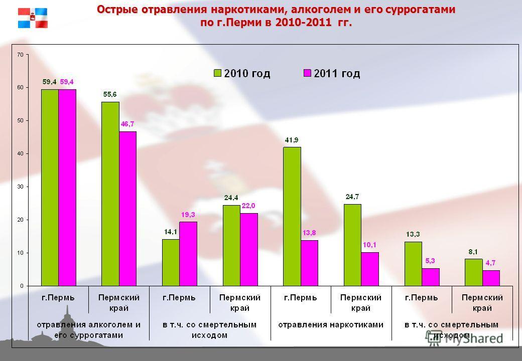 Острые отравления наркотиками, алкоголем и его суррогатами по г.Перми в 2010-2011 гг.