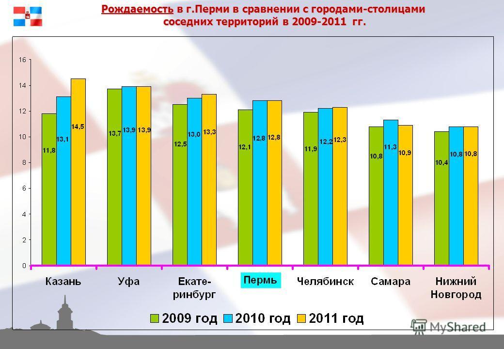 Рождаемость в г.Перми в сравнении с городами-столицами соседних территорий в 2009-2011 гг.