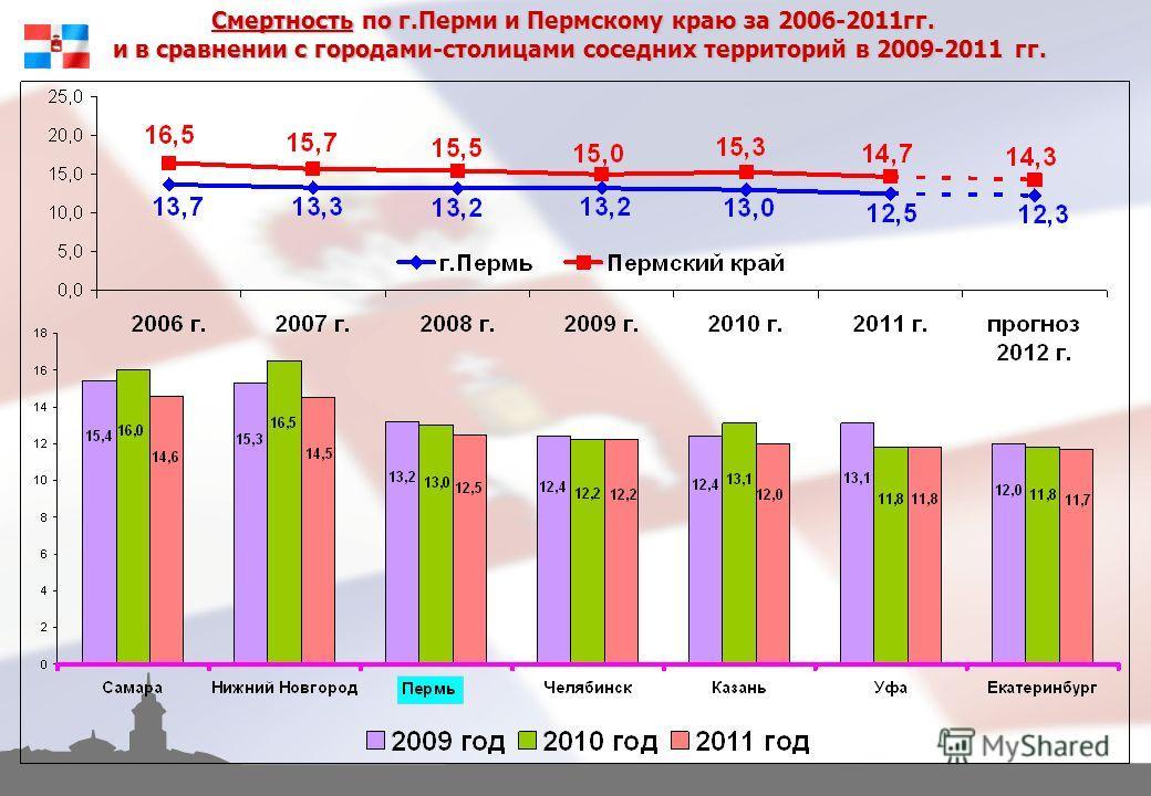 Смертность по г.Перми и Пермскому краю за 2006-2011гг. и в сравнении с городами-столицами соседних территорий в 2009-2011 гг.