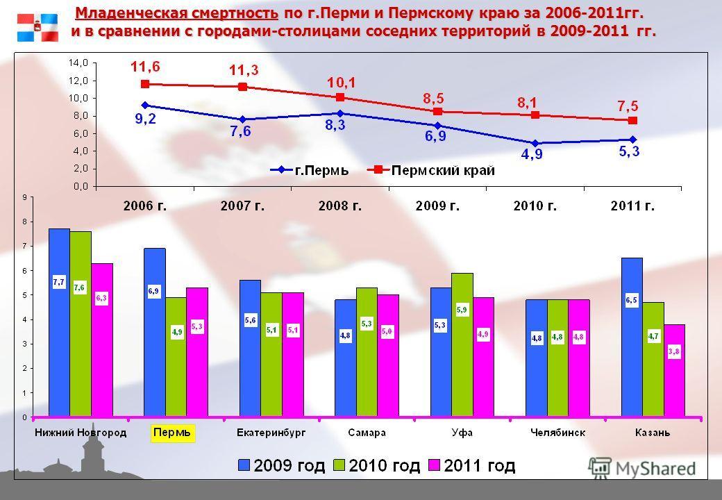 Младенческая смертность по г.Перми и Пермскому краю за 2006-2011гг. и в сравнении с городами-столицами соседних территорий в 2009-2011 гг.