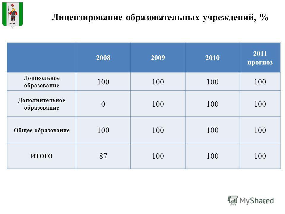 17 Лицензирование образовательных учреждений, % 200820092010 2011 прогноз Дошкольное образование 100 Дополнительное образование 0100 Общее образование 100 ИТОГО 87100