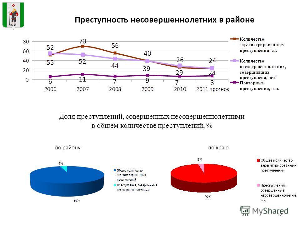 22 Преступность несовершеннолетних в районе Доля преступлений, совершенных несовершеннолетними в общем количестве преступлений, % по районупо краю