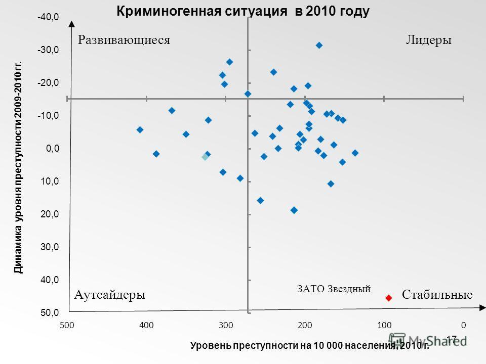 17 Криминогенная ситуация в 2010 году Динамика уровня преступности 2009-2010 гг. Уровень преступности на 10 000 населения, 2010 г. Развивающиеся СтабильныеАутсайдеры