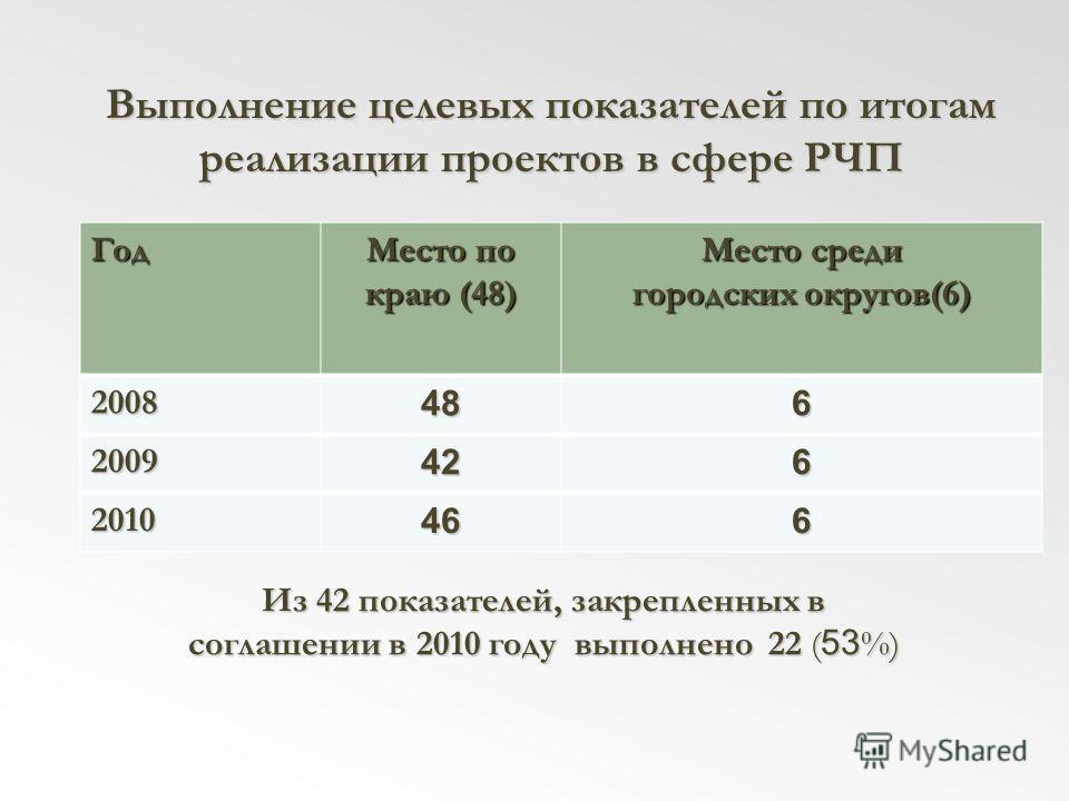 Выполнение целевых показателей по итогам реализации проектов в сфере РЧП Год Место по краю (48) Место среди городских округов(6) 2008486 2009426 2010466 Из 42 показателей, закрепленных в соглашении в 2010 году выполнено 22 ( 53 %)