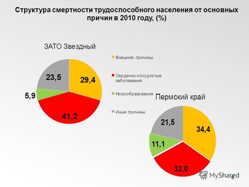 6 Структура смертности трудоспособного населения от основных причин в 2010 году, (%)