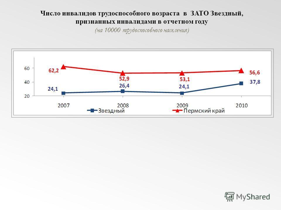 Число инвалидов трудоспособного возраста в ЗАТО Звездный, признанных инвалидами в отчетном году (на 10000 трудоспособного населения)