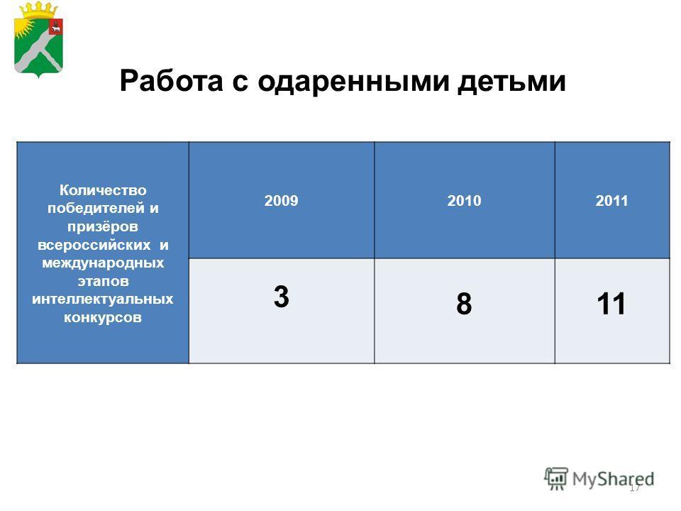 17 Работа с одаренными детьми Количество победителей и призёров всероссийских и международных этапов интеллектуальных конкурсов 200920102011 3 811