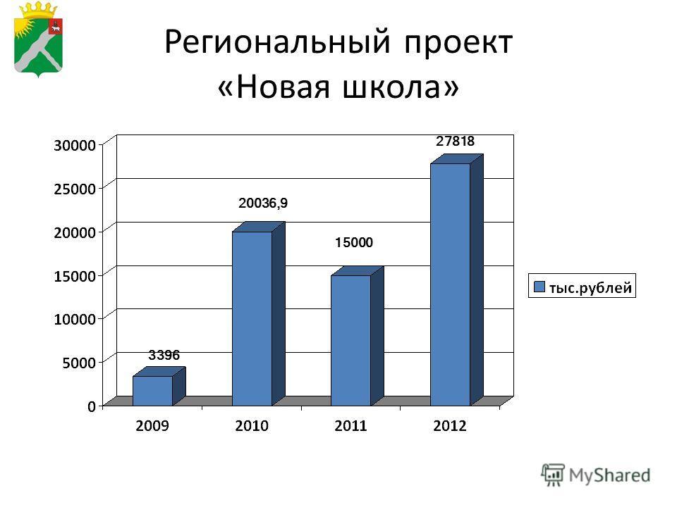 Региональный проект «Новая школа» 15000 20036,9 3396 27818