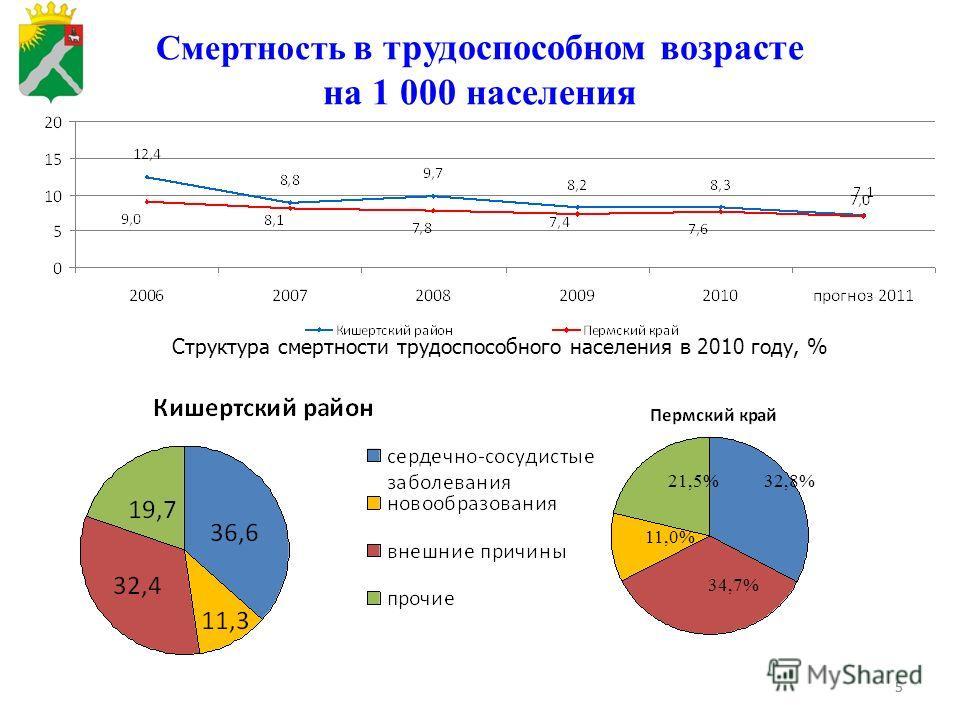 55 Смертность в трудоспособном возрасте на 1 000 населения Структура смертности трудоспособного населения в 2010 году, % 32,8% 34,7% 11,0% 21,5%