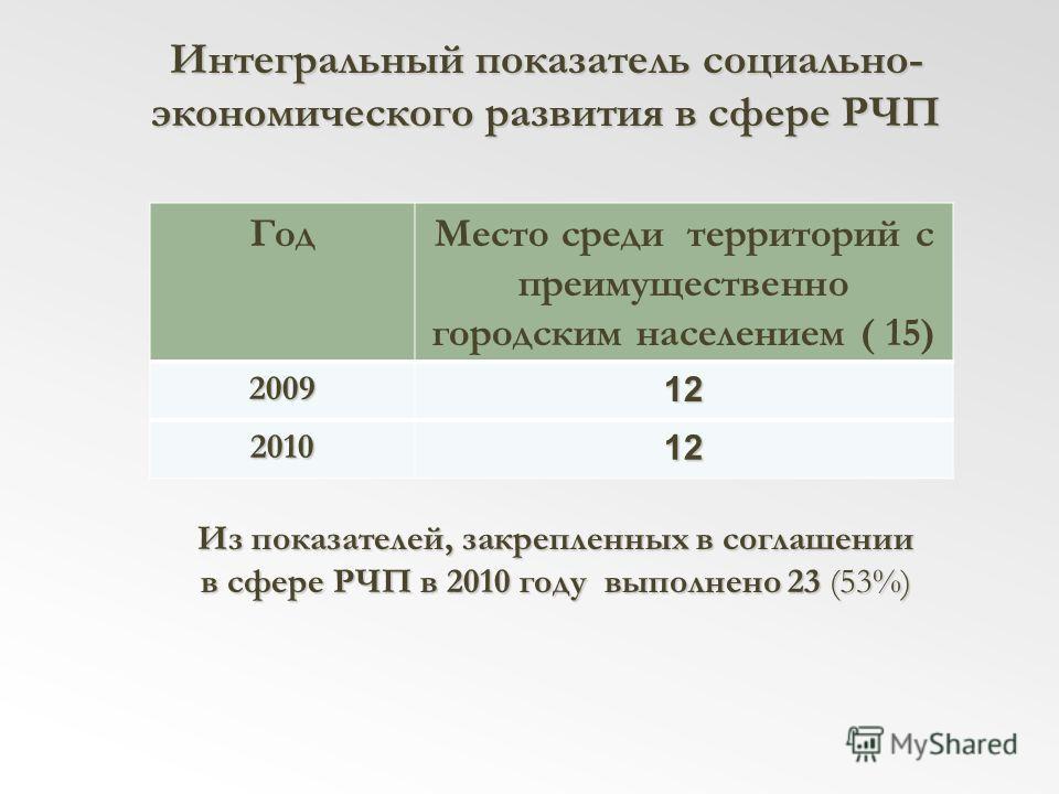 Интегральный показатель социально- экономического развития в сфере РЧП ГодМесто среди территорий с преимущественно городским населением ( 15) 200912 201012 Из показателей, закрепленных в соглашении в сфере РЧП в 2010 году выполнено 23 (53%)