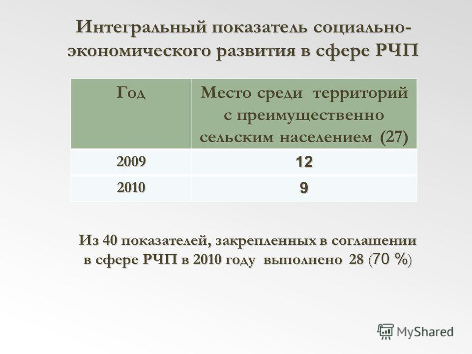 Интегральный показатель социально- экономического развития в сфере РЧП ГодМесто среди территорий с преимущественно сельским населением (27) 200912 20109 Из 40 показателей, закрепленных в соглашении в сфере РЧП в 2010 году выполнено 28 ( 70 % )