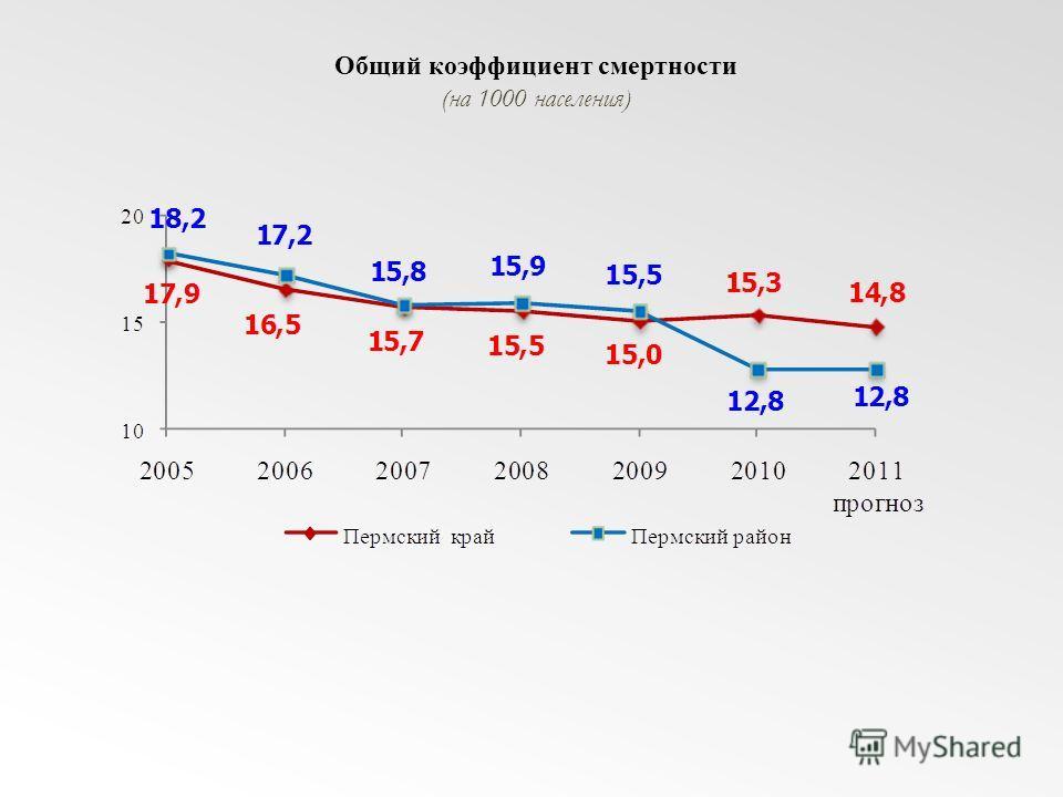 Общий коэффициент смертности (на 1000 населения)