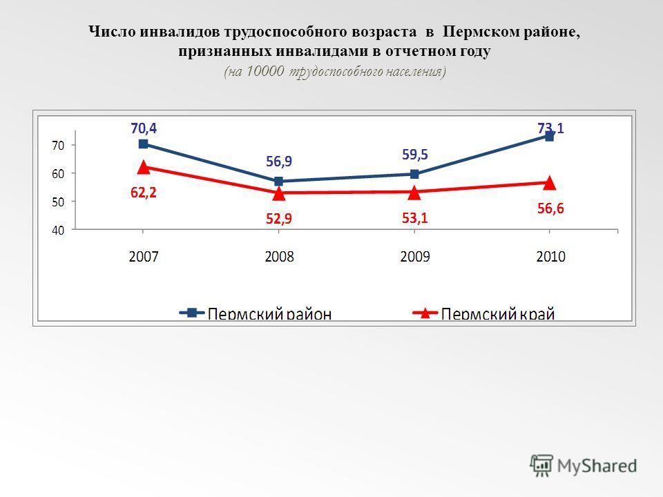 Число инвалидов трудоспособного возраста в Пермском районе, признанных инвалидами в отчетном году (на 10000 трудоспособного населения)
