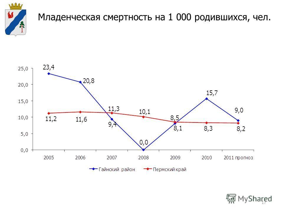 17 Младенческая смертность на 1 000 родившихся, чел.