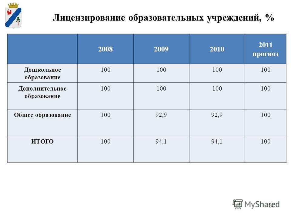 24 Лицензирование образовательных учреждений, % 200820092010 2011 прогноз Дошкольное образование 100 Дополнительное образование 100 Общее образование10092,9 100 ИТОГО10094,1 100