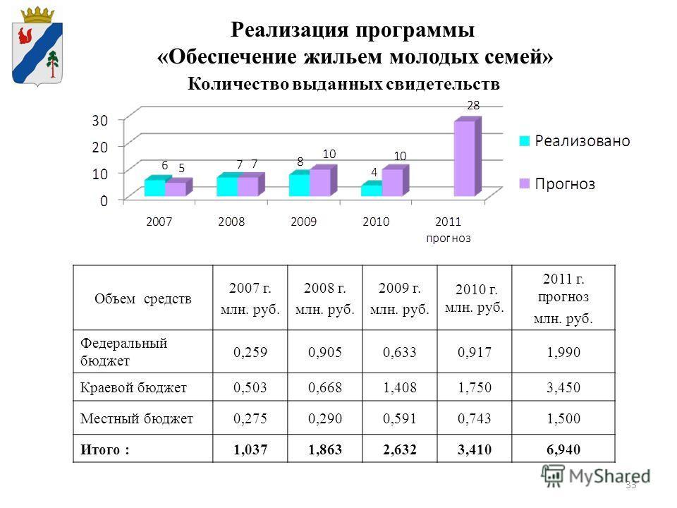 33 Реализация программы «Обеспечение жильем молодых семей» Количество выданных свидетельств Объем средств 2007 г. млн. руб. 2008 г. млн. руб. 2009 г. млн. руб. 2010 г. млн. руб. 2011 г. прогноз млн. руб. Федеральный бюджет 0,2590,9050,6330,9171,990 К